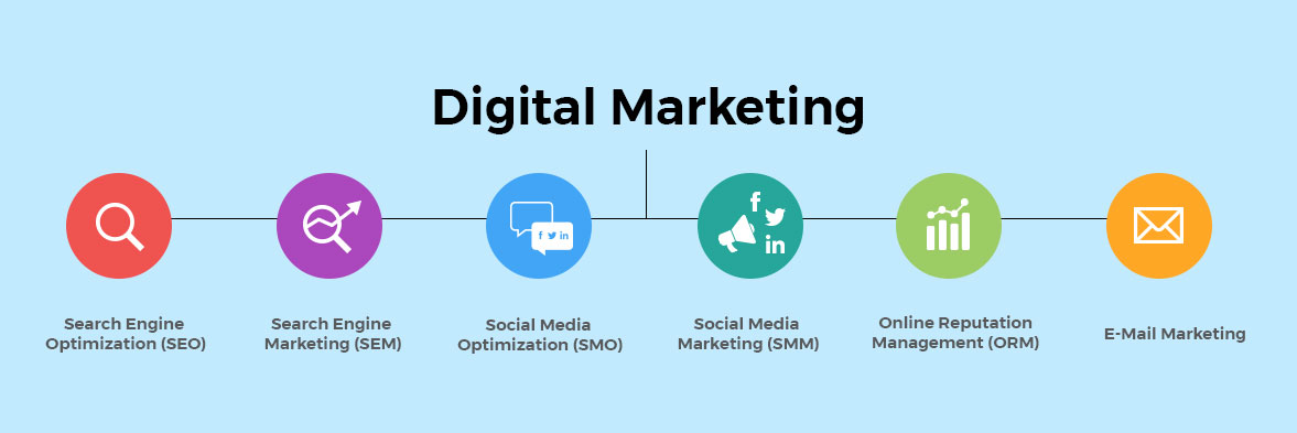 digital marketing company - why digital marketing benefit business career - SEO and Digital Marketing